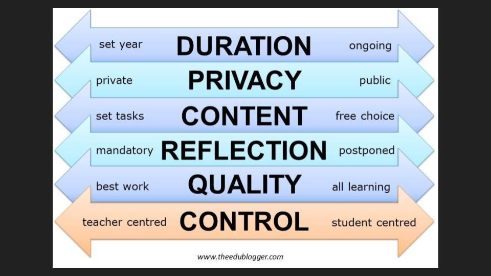 Personalized Learning_ Blogging